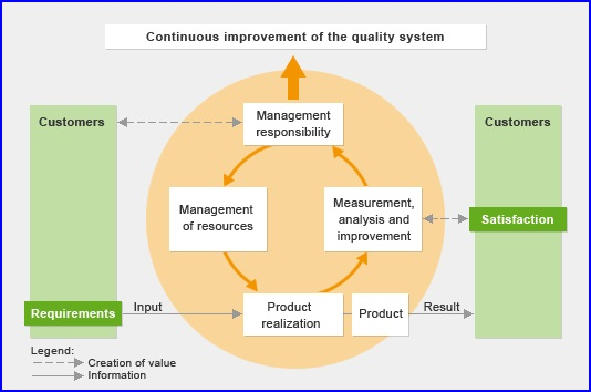 Chemical Production Quality Control
